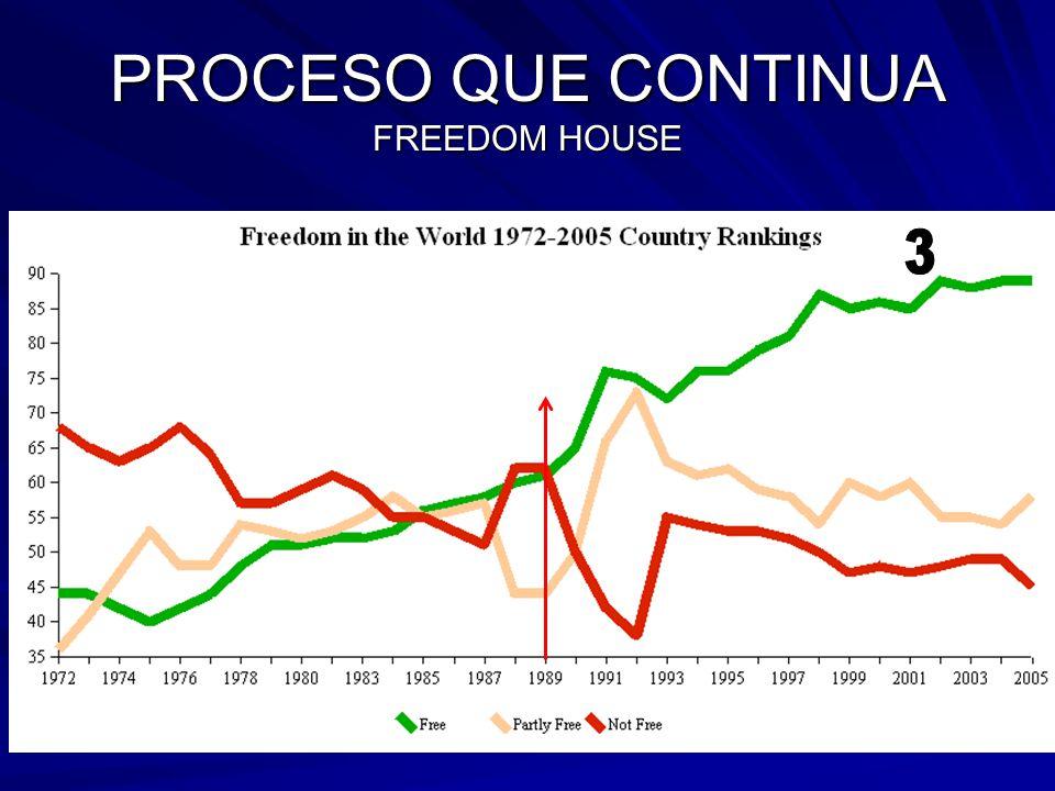 PROCESO QUE CONTINUA FREEDOM HOUSE