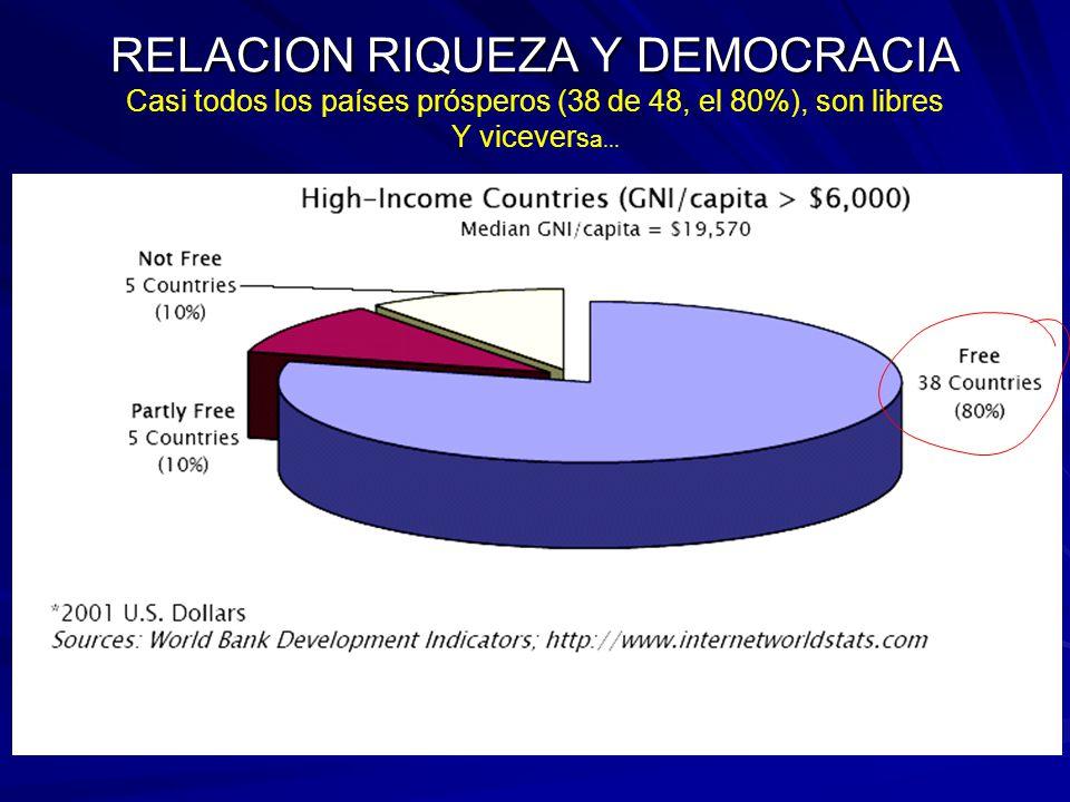 RELACION RIQUEZA Y DEMOCRACIA Casi todos los países prósperos (38 de 48, el 80%), son libres Y viceversa...