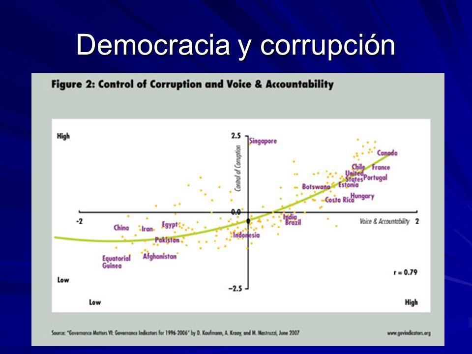 Democracia y corrupción