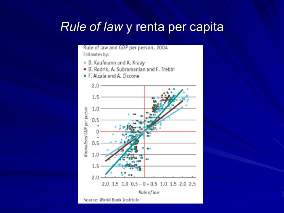 Rule of law y renta per capita