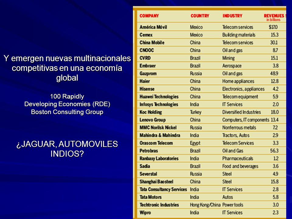 Y emergen nuevas multinacionales competitivas en una economía global 100 Rapidly Developing Economies (RDE) Boston Consulting Group ¿JAGUAR, AUTOMOVILES INDIOS