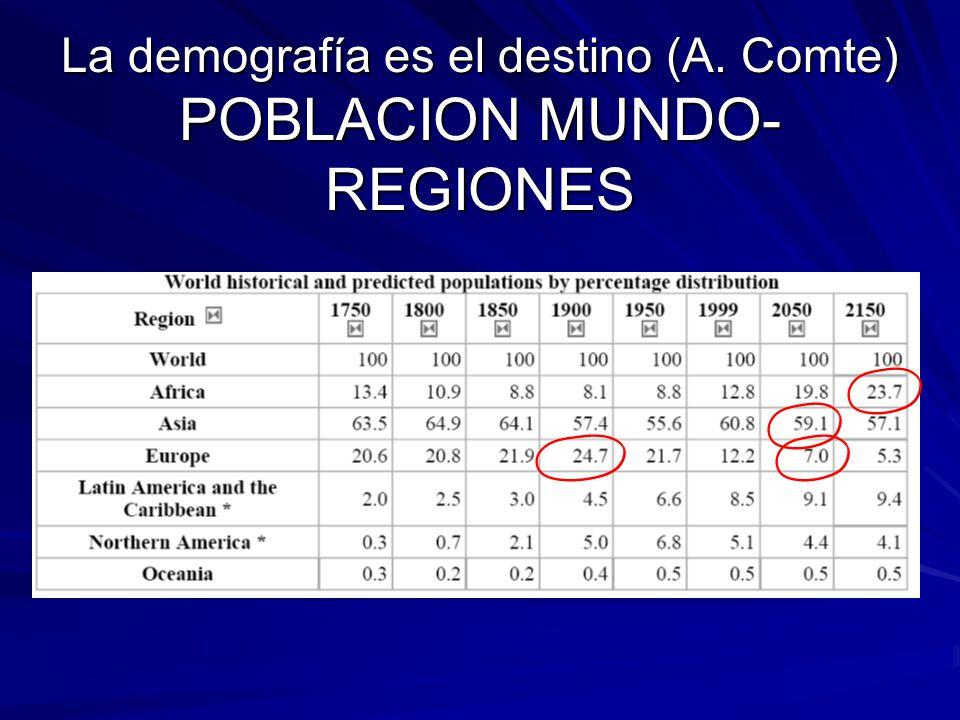 La demografía es el destino (A. Comte) POBLACION MUNDO-REGIONES