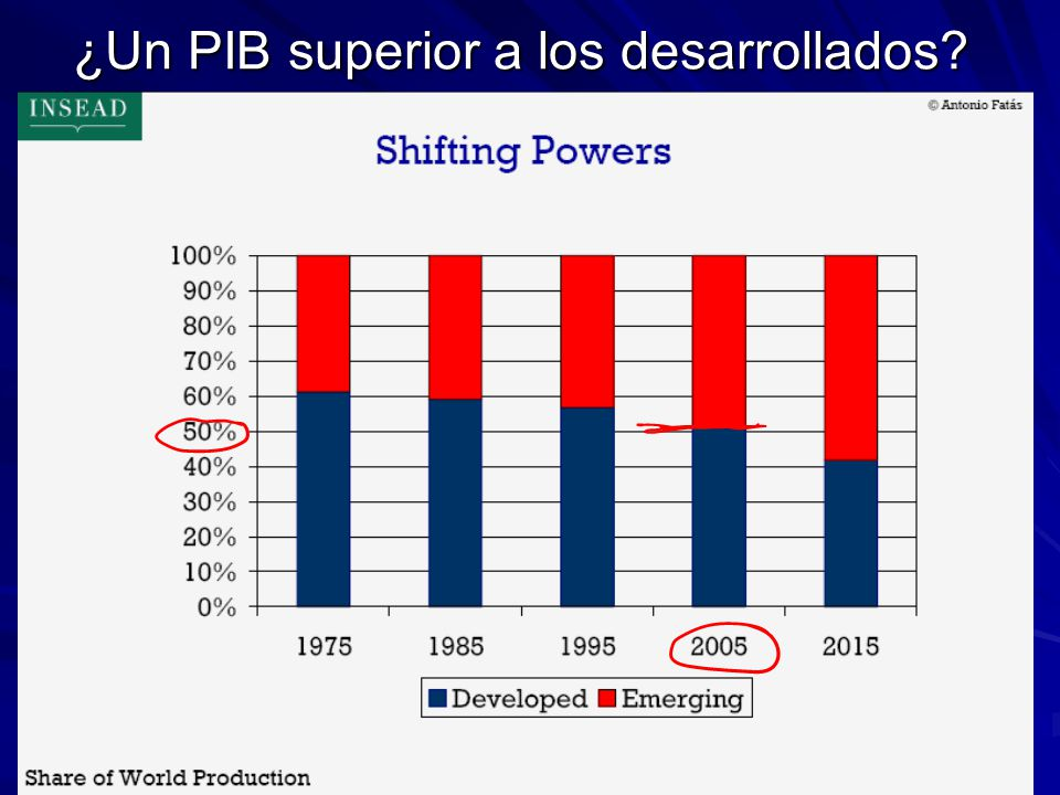 ¿Un PIB superior a los desarrollados