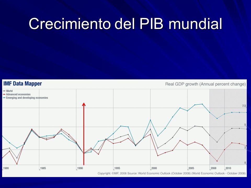 Crecimiento del PIB mundial