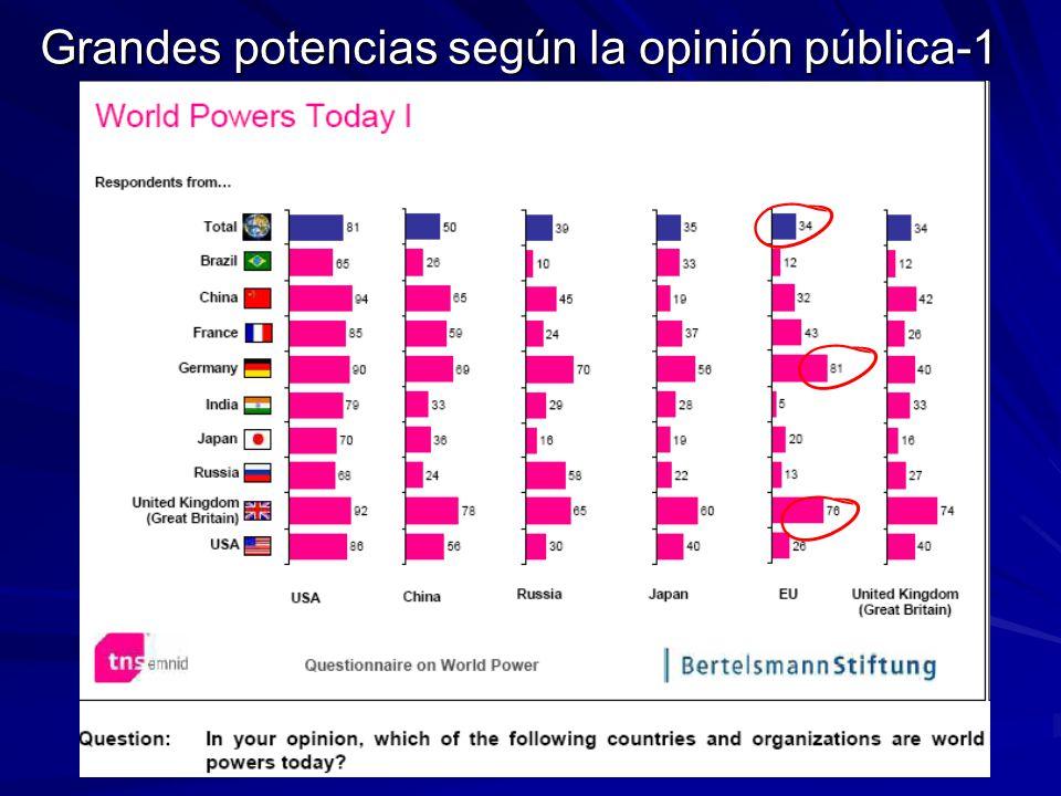 Grandes potencias según la opinión pública-1