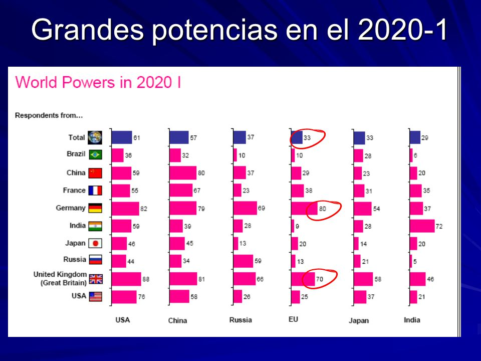 Grandes potencias en el 2020-1