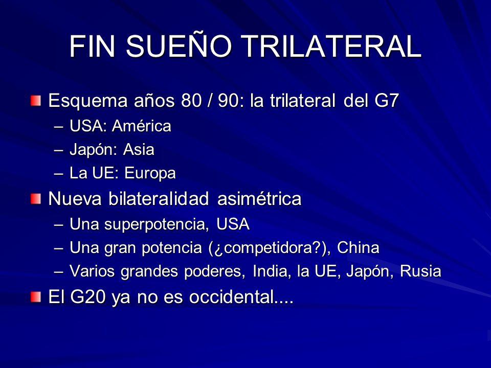 FIN SUEÑO TRILATERAL Esquema años 80 / 90: la trilateral del G7