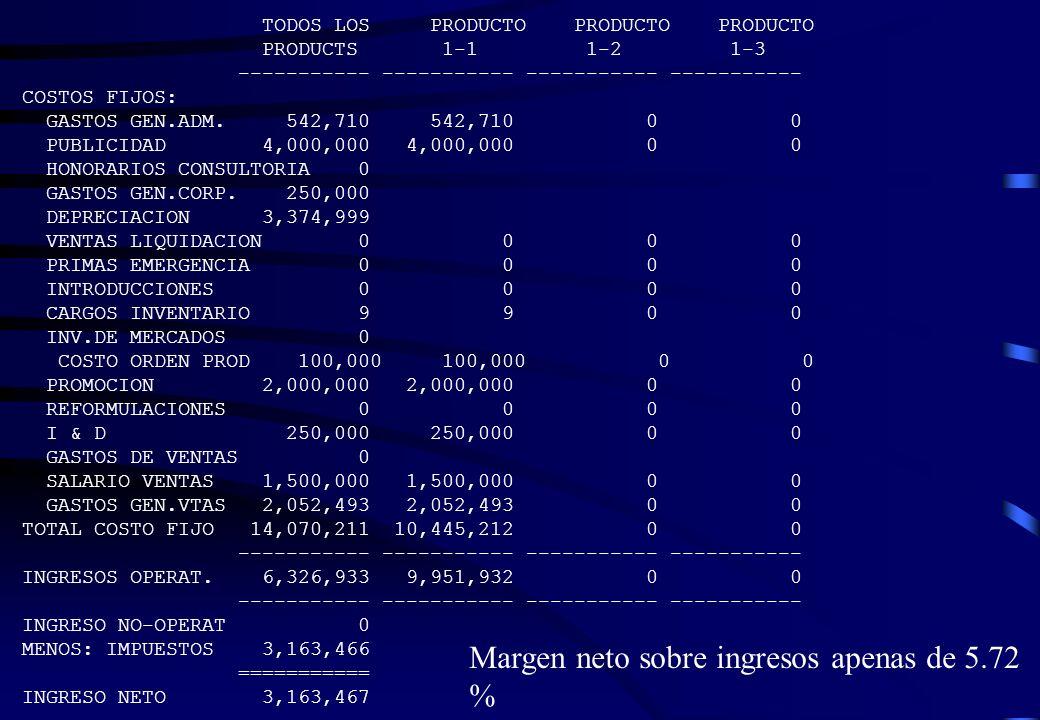 Margen neto sobre ingresos apenas de 5.72 %