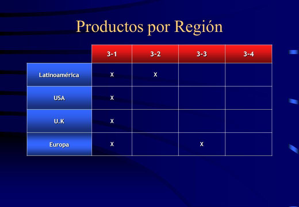 Productos por Región 3-1 3-2 3-3 3-4 Latinoamérica X USA U.K Europa