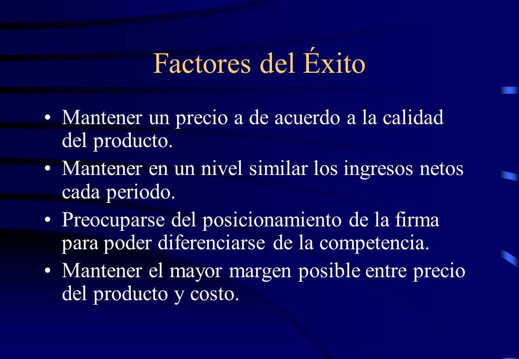 Factores del ÉxitoMantener un precio a de acuerdo a la calidad del producto. Mantener en un nivel similar los ingresos netos cada periodo.