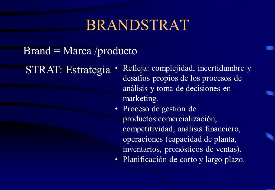 BRANDSTRAT Brand = Marca /producto STRAT: Estrategia