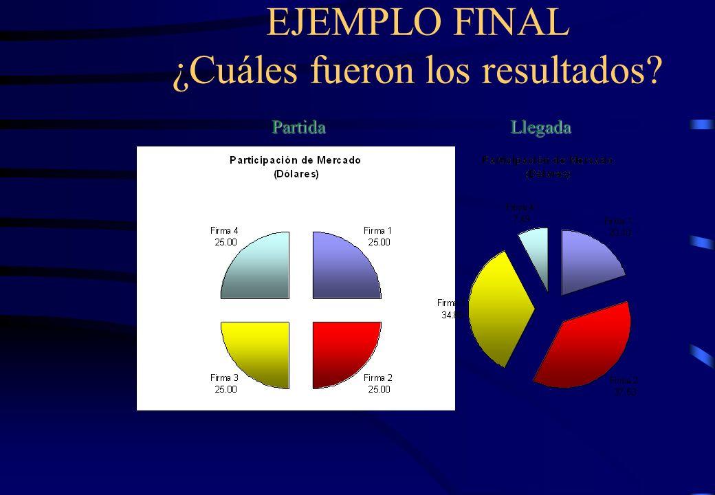 EJEMPLO FINAL ¿Cuáles fueron los resultados