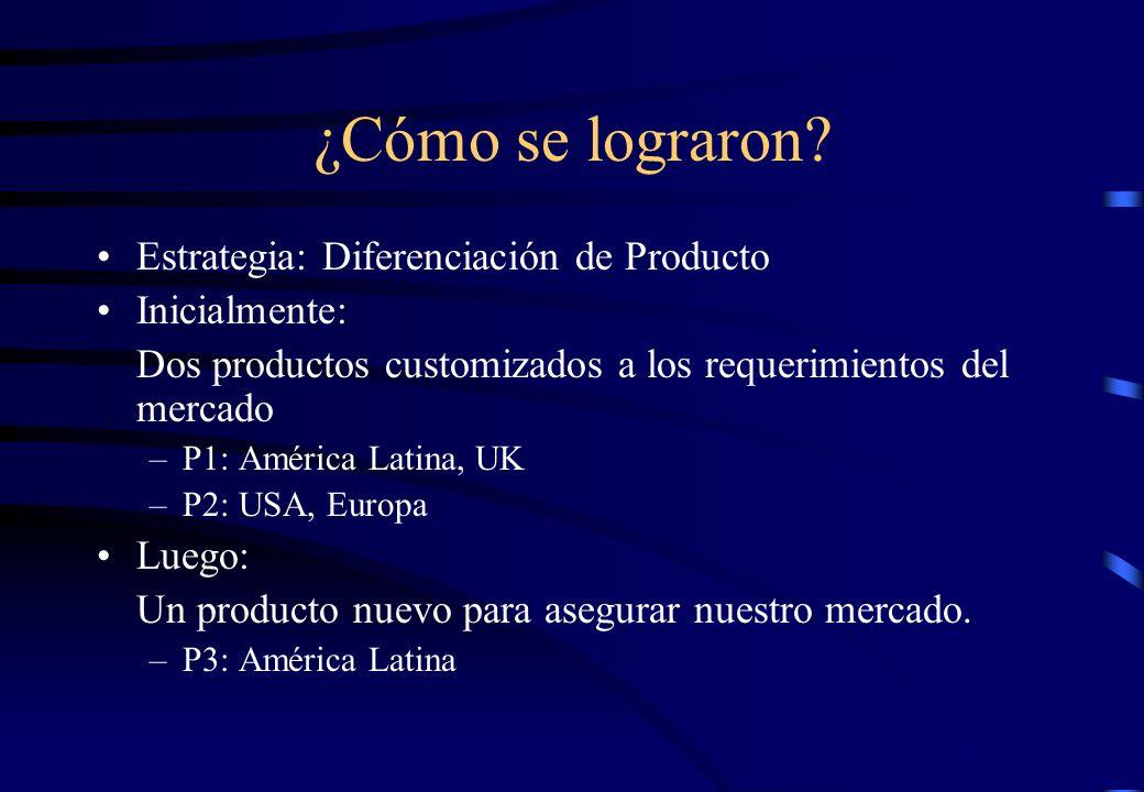 ¿Cómo se lograron Estrategia: Diferenciación de Producto