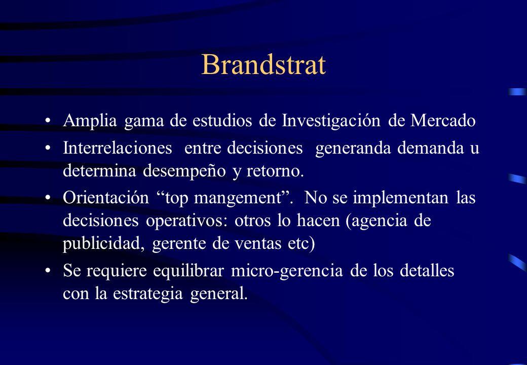 Brandstrat Amplia gama de estudios de Investigación de Mercado
