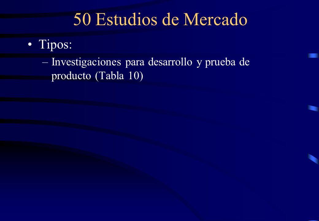 50 Estudios de Mercado Tipos: