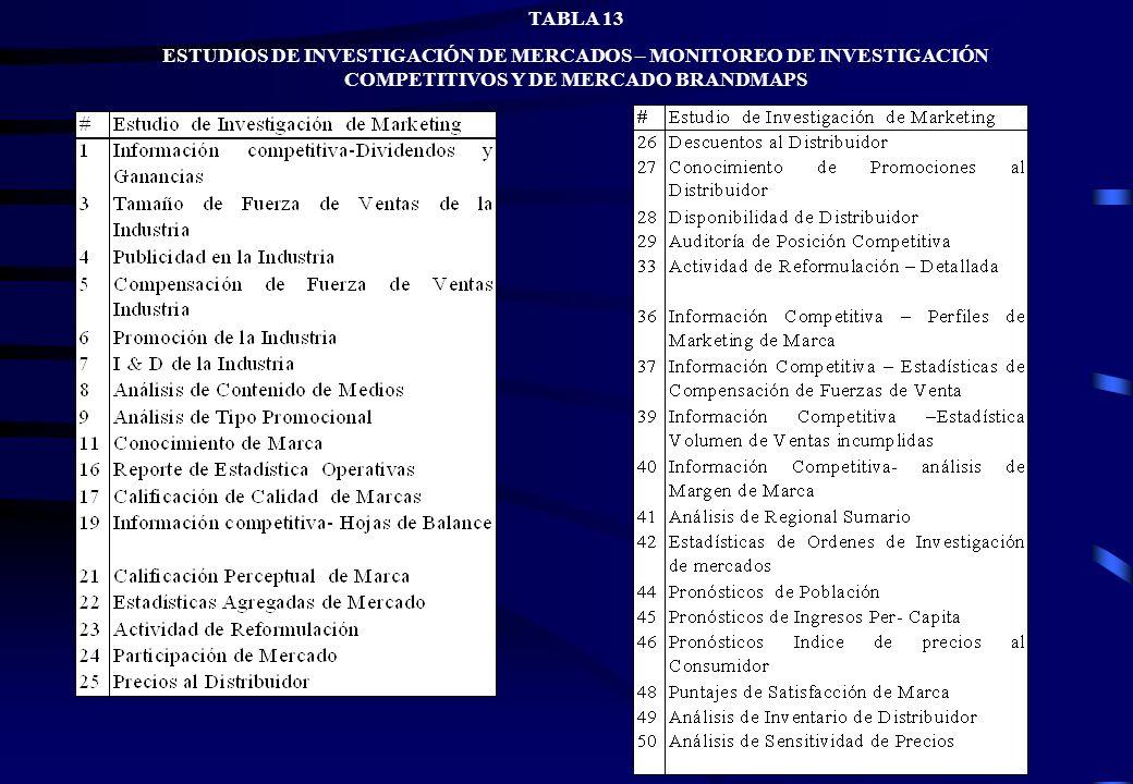 TABLA 13ESTUDIOS DE INVESTIGACIÓN DE MERCADOS – MONITOREO DE INVESTIGACIÓN COMPETITIVOS Y DE MERCADO BRANDMAPS.