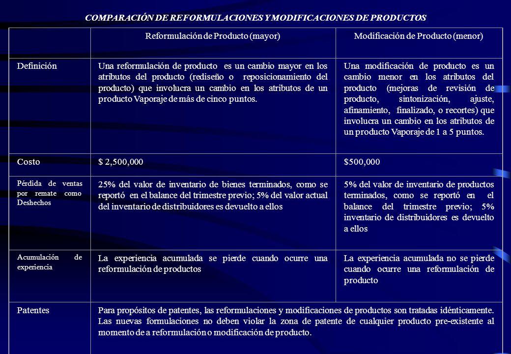 COMPARACIÓN DE REFORMULACIONES Y MODIFICACIONES DE PRODUCTOS