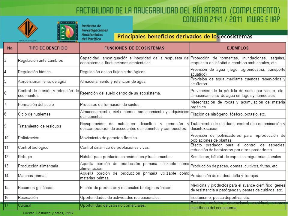 FUNCIONES DE ECOSISTEMAS