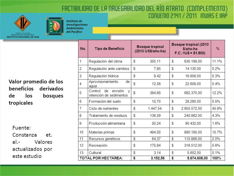Valor promedio de los beneficios derivados de los bosques tropicales