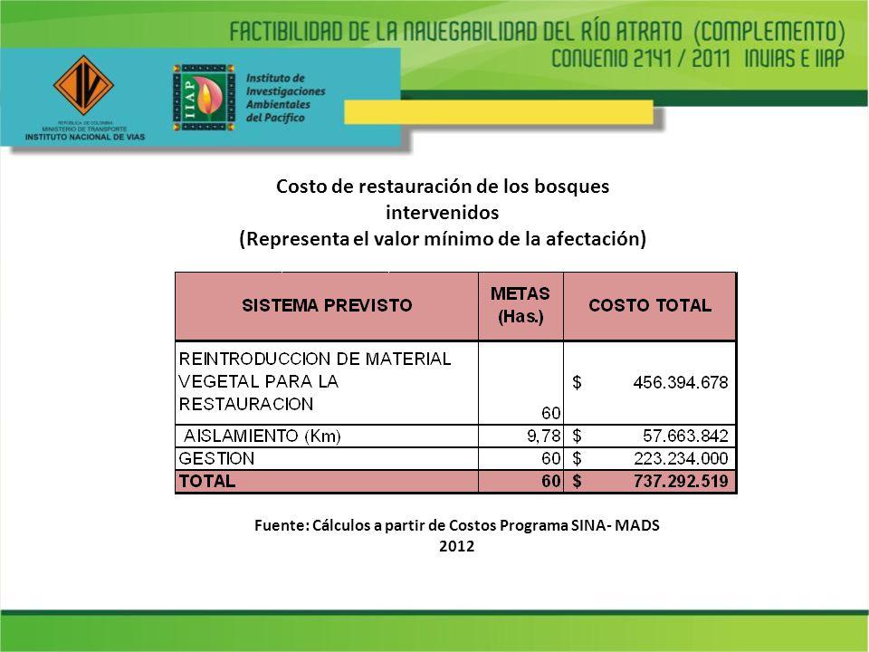 Costo de restauración de los bosques intervenidos