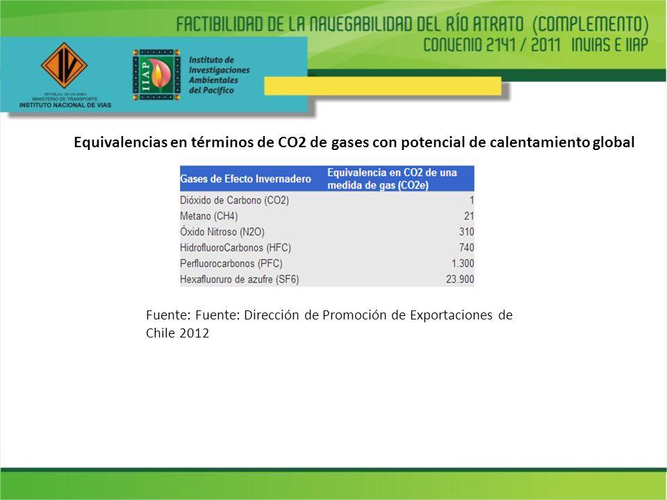 Equivalencias en términos de CO2 de gases con potencial de calentamiento global
