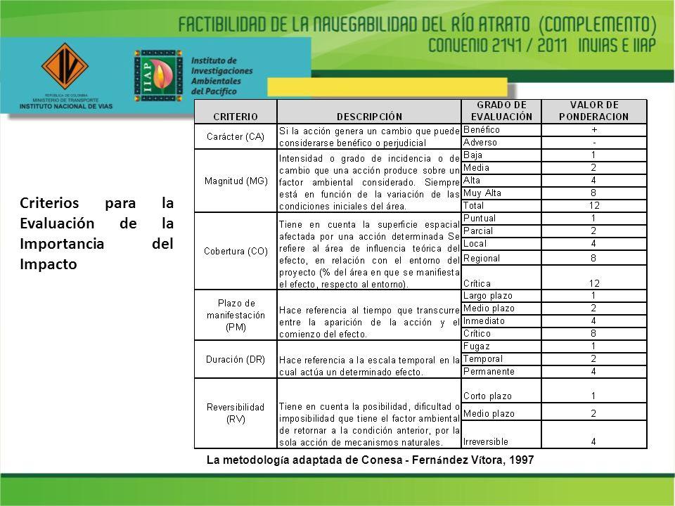 La metodología adaptada de Conesa - Fernández Vítora, 1997