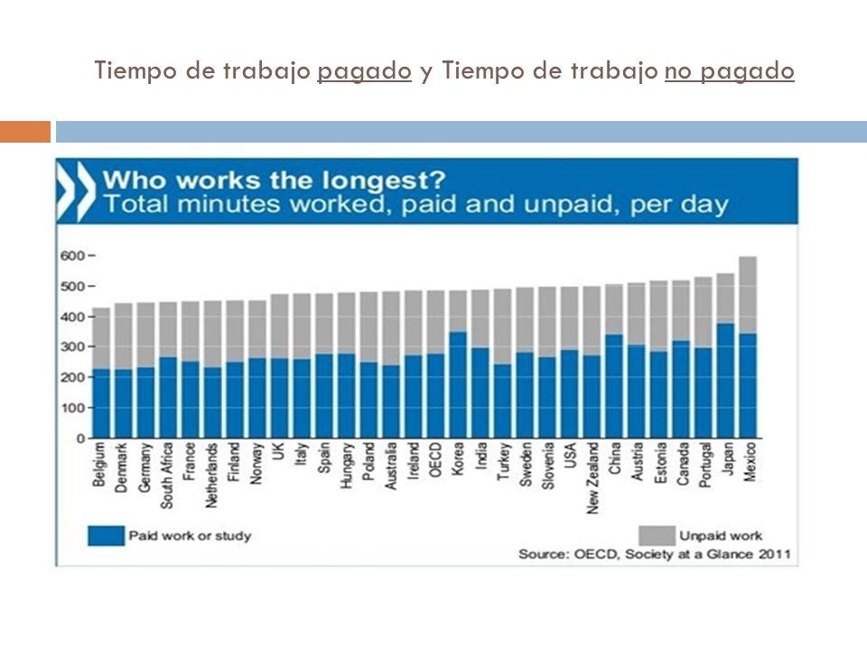Tiempo de trabajo pagado y Tiempo de trabajo no pagado