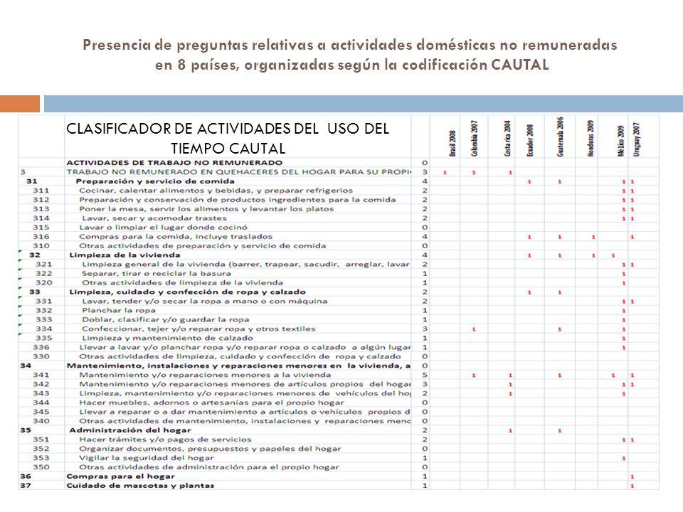 CLASIFICADOR DE ACTIVIDADES DEL USO DEL TIEMPO CAUTAL