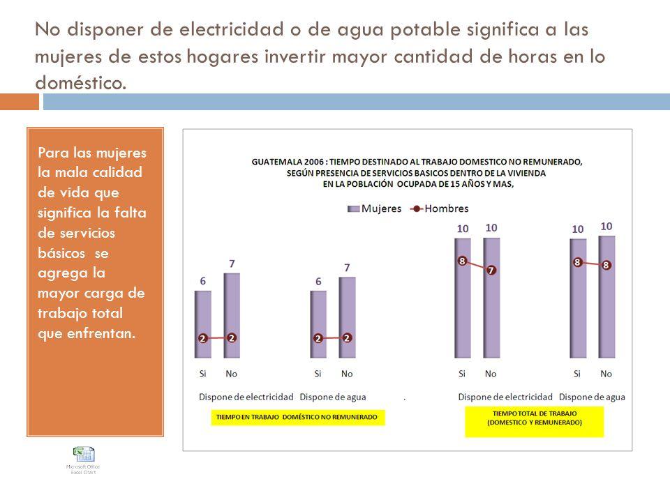 No disponer de electricidad o de agua potable significa a las mujeres de estos hogares invertir mayor cantidad de horas en lo doméstico.
