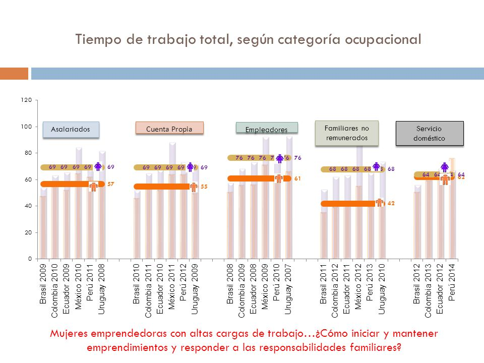Tiempo de trabajo total, según categoría ocupacional