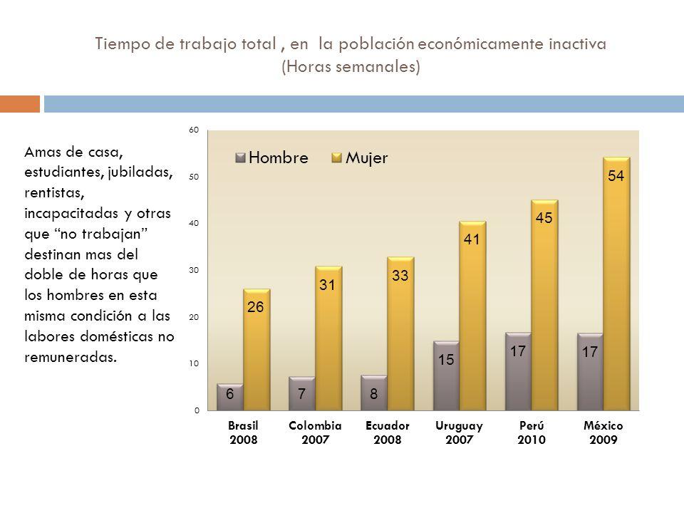 Tiempo de trabajo total , en la población económicamente inactiva (Horas semanales)