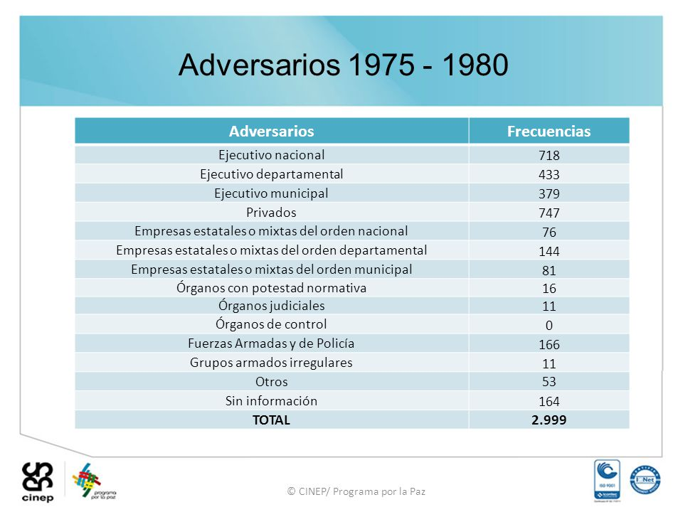 Adversarios 1975 - 1980 Adversarios Frecuencias TOTAL 2.999