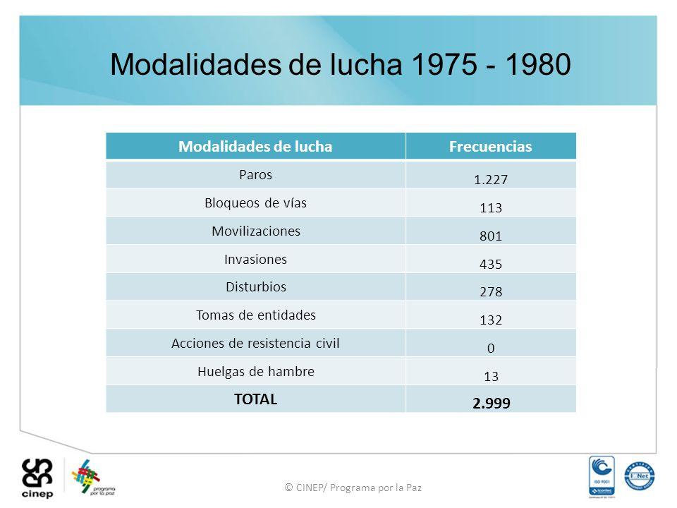 Modalidades de lucha 1975 - 1980 Modalidades de lucha Frecuencias