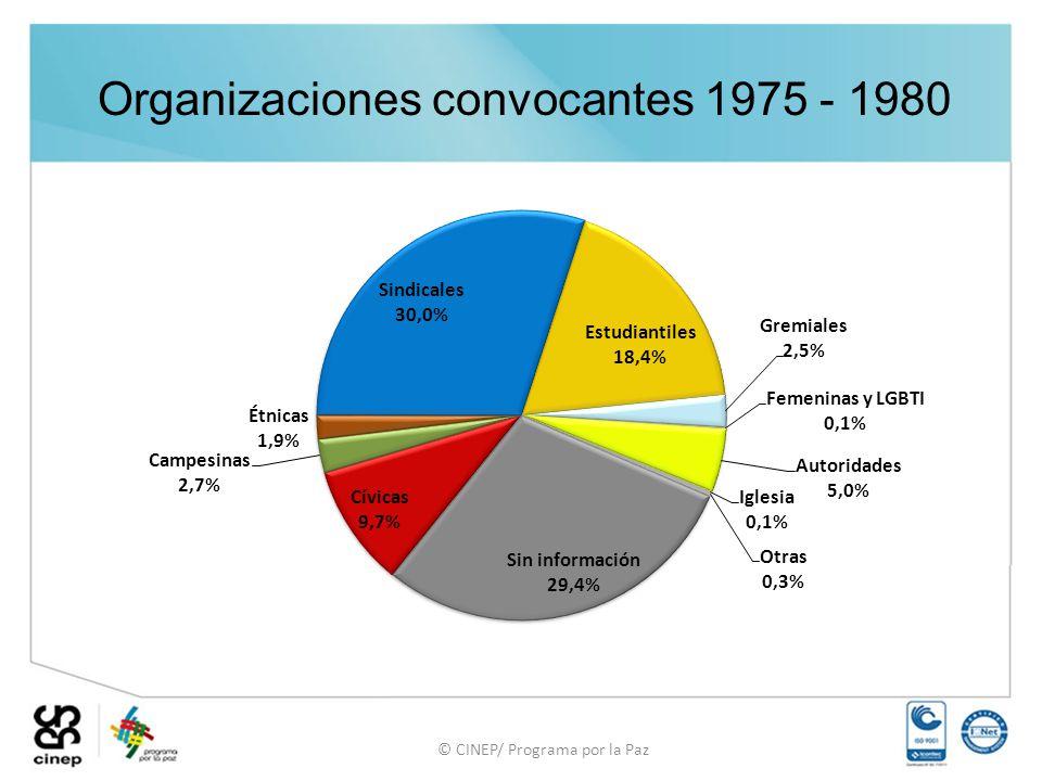 Organizaciones convocantes 1975 - 1980