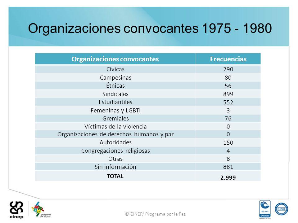 Organizaciones convocantes
