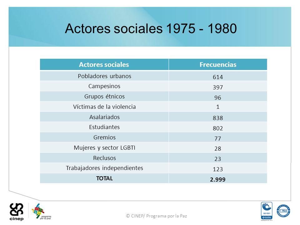 Actores sociales 1975 - 1980 Actores sociales Frecuencias