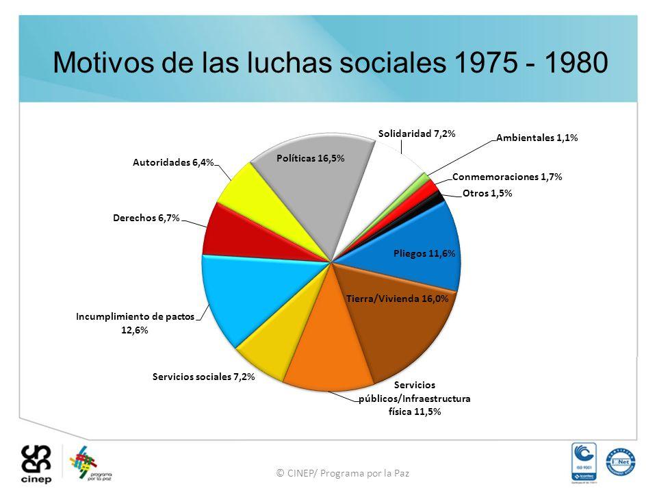 Motivos de las luchas sociales 1975 - 1980
