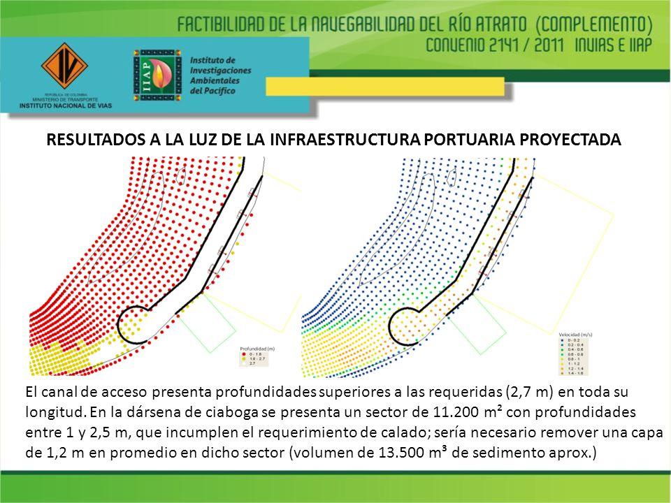 RESULTADOS A LA LUZ DE LA INFRAESTRUCTURA PORTUARIA PROYECTADA