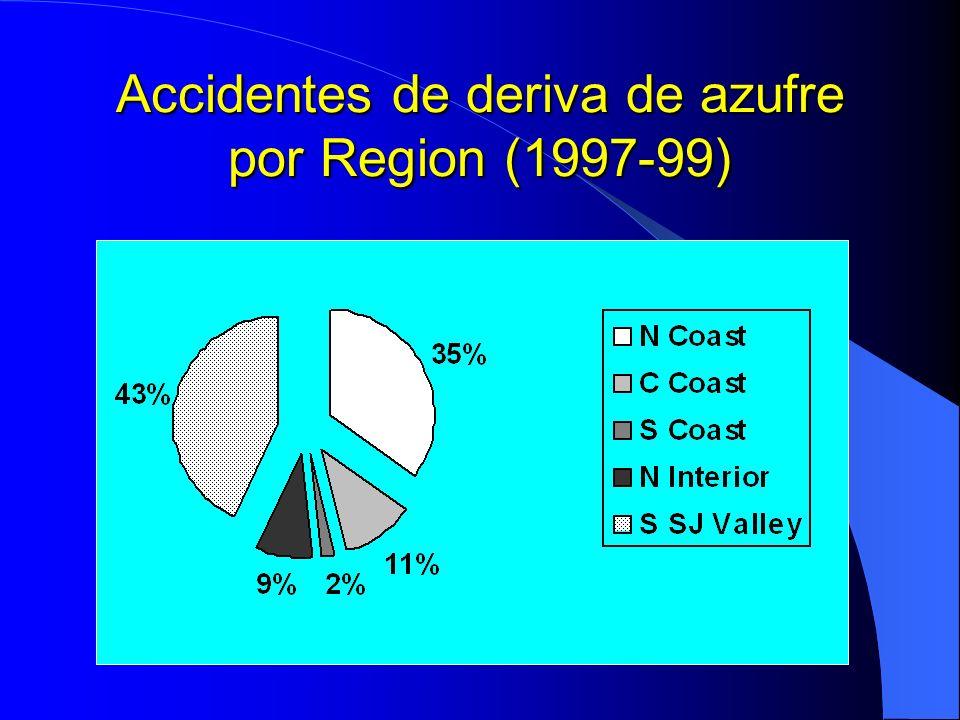 Accidentes de deriva de azufre por Region (1997-99)