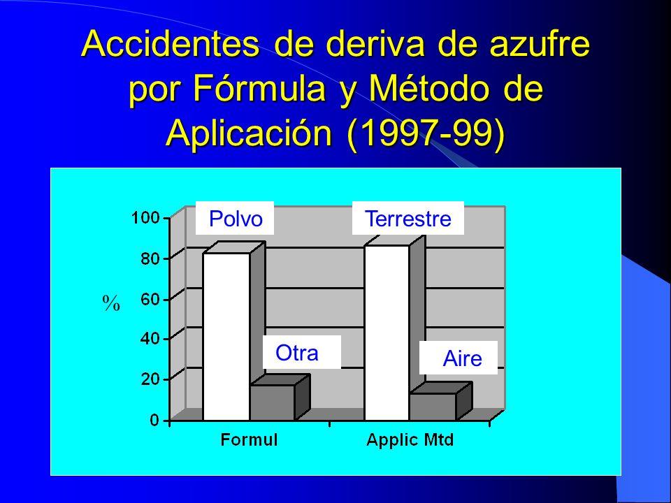 Accidentes de deriva de azufre por Fórmula y Método de Aplicación (1997-99)