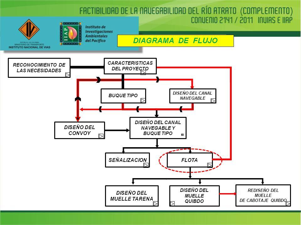 DIAGRAMA DE FLUJO DISEÑO DEL CONVOY SEÑALIZACION FLOTA