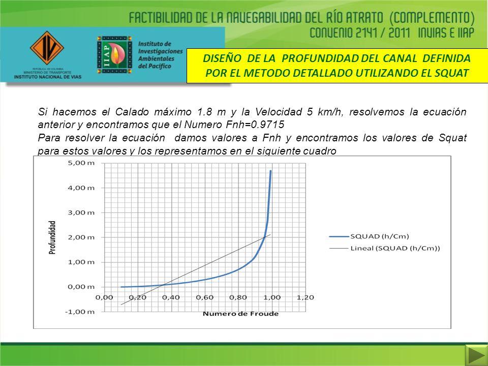 DISEÑO DE LA PROFUNDIDAD DEL CANAL DEFINIDA POR EL METODO DETALLADO UTILIZANDO EL SQUAT