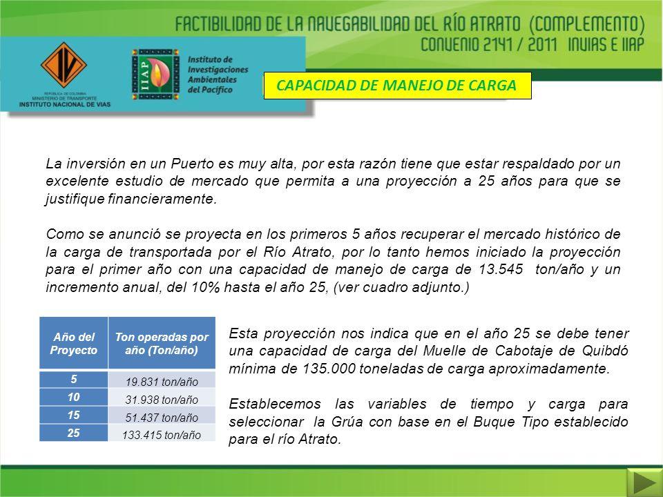 CAPACIDAD DE MANEJO DE CARGA Ton operadas por año (Ton/año)