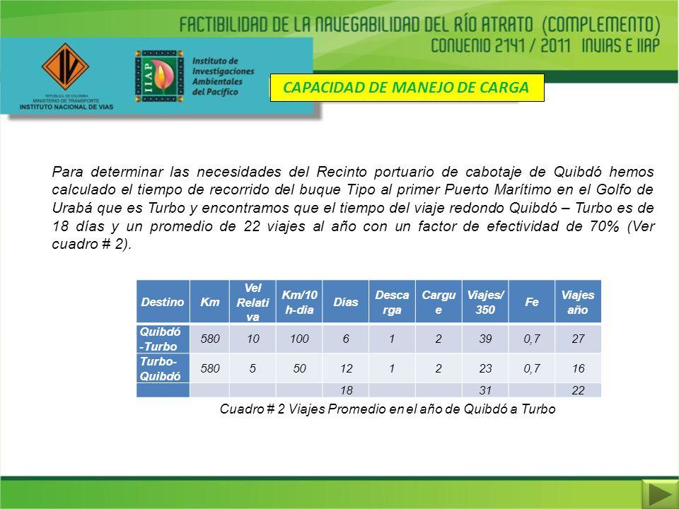 CAPACIDAD DE MANEJO DE CARGA