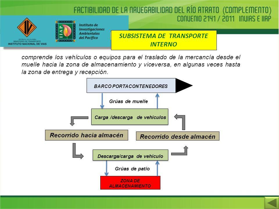 SUBSISTEMA DE TRANSPORTE INTERNO