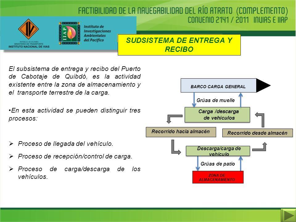 SUDSISTEMA DE ENTREGA Y RECIBO