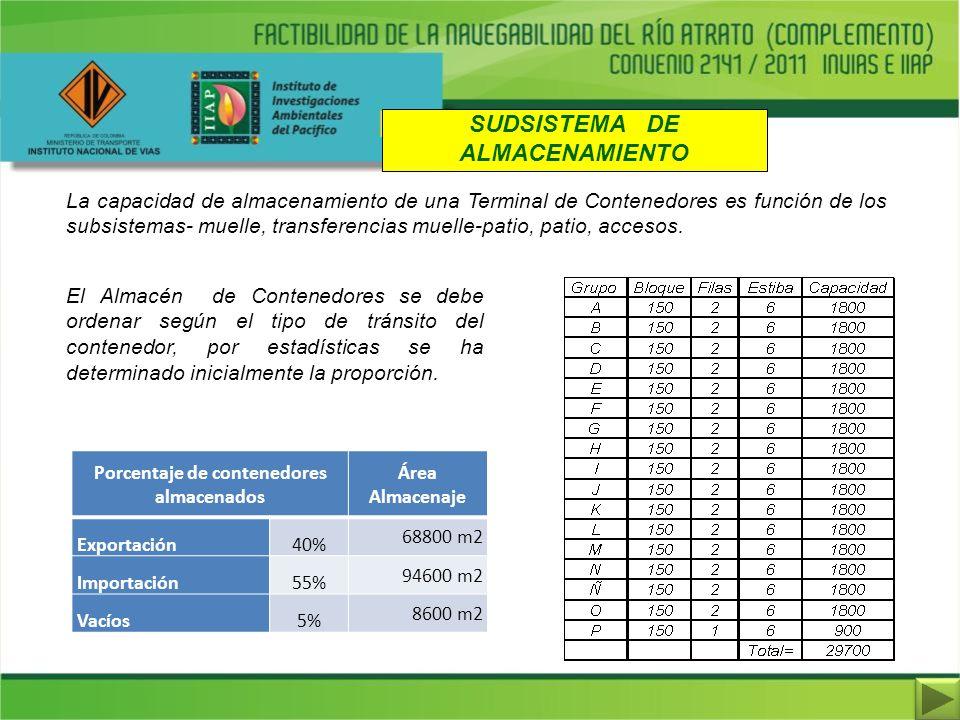 SUDSISTEMA DE ALMACENAMIENTO Porcentaje de contenedores almacenados