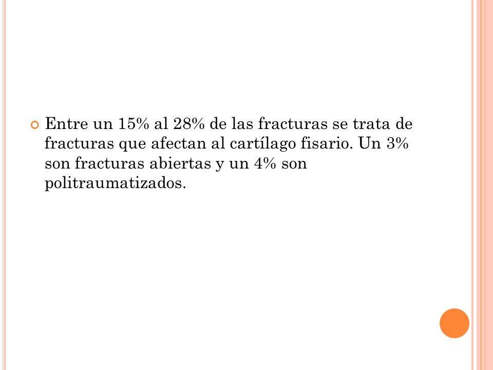 Entre un 15% al 28% de las fracturas se trata de fracturas que afectan al cartílago fisario.