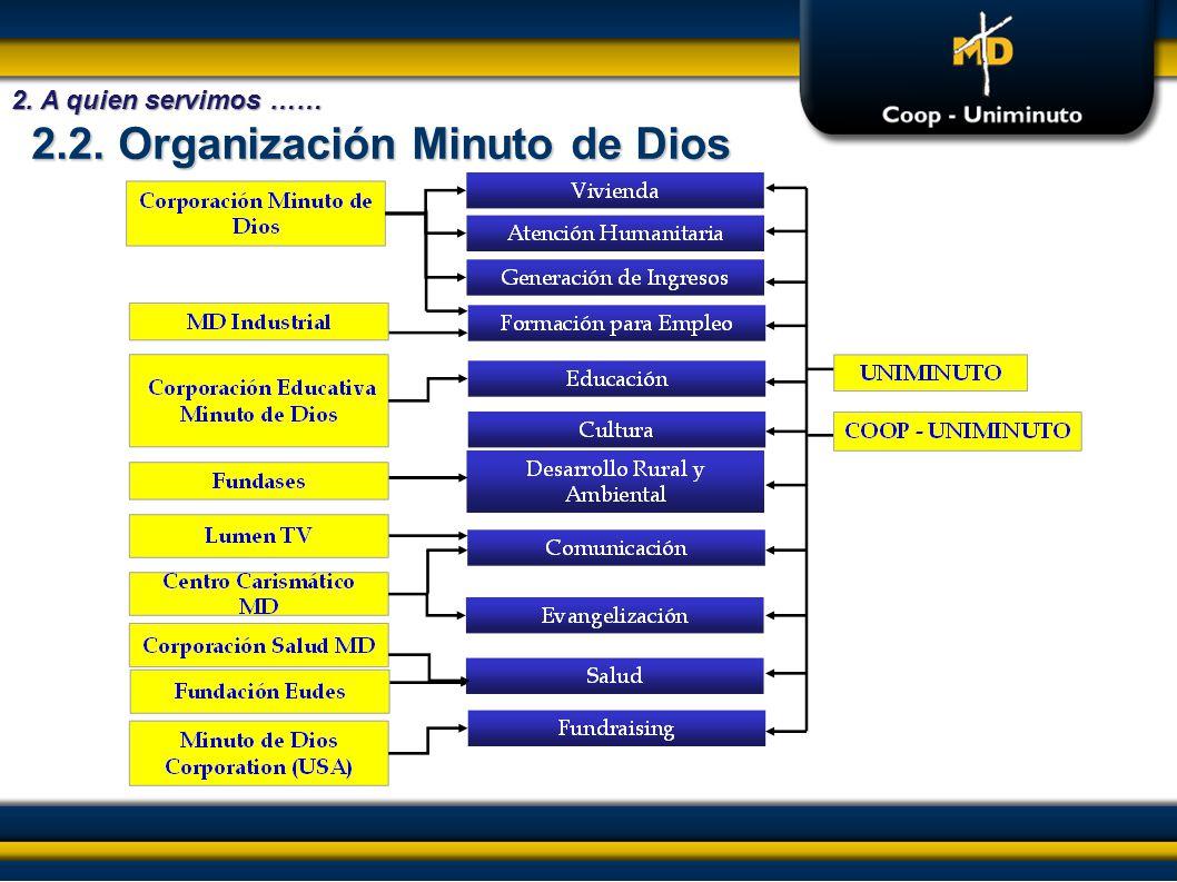 2.2. Organización Minuto de Dios