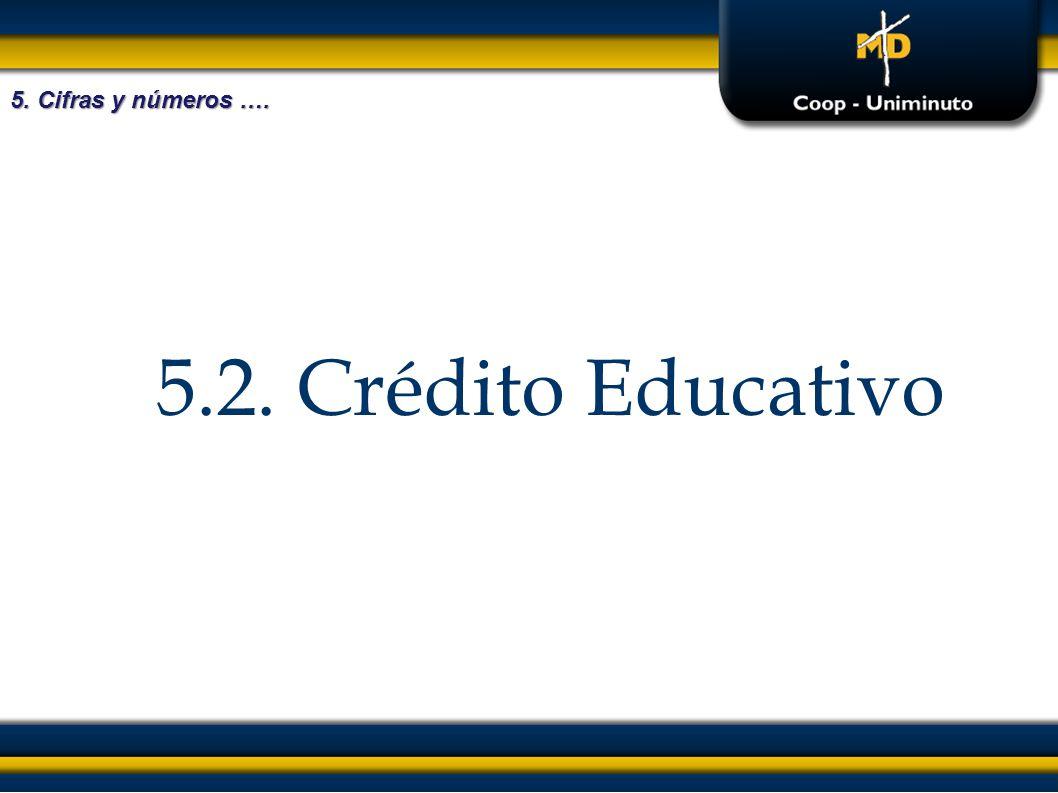 5. Cifras y números …. 5.2. Crédito Educativo